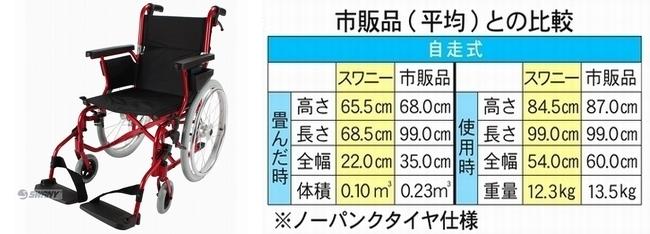 スワニー車いす自走式と他社市販品の比較。